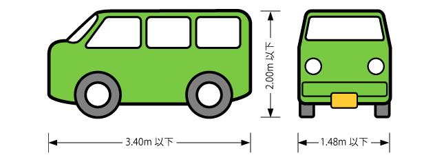 現在の軽自動車の規格