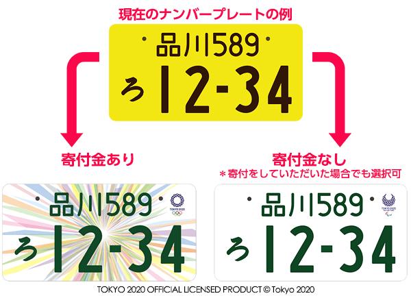 寄付金ありなしのナンバープレートの図. <東京2020 ...